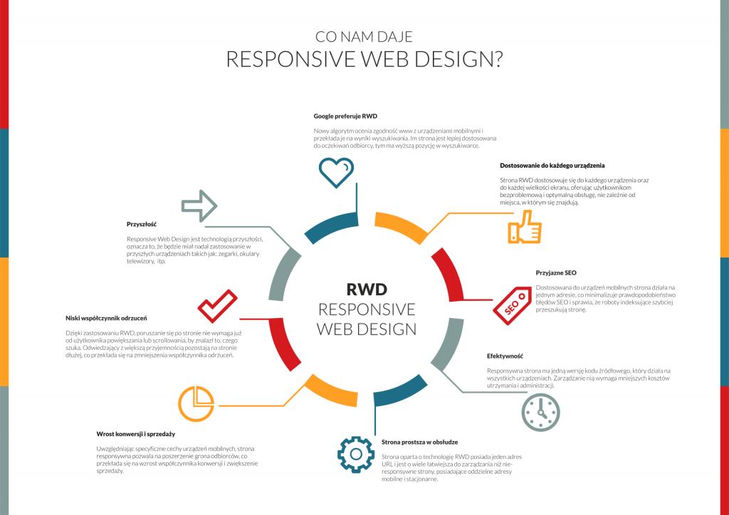 Co nam daje RWD?