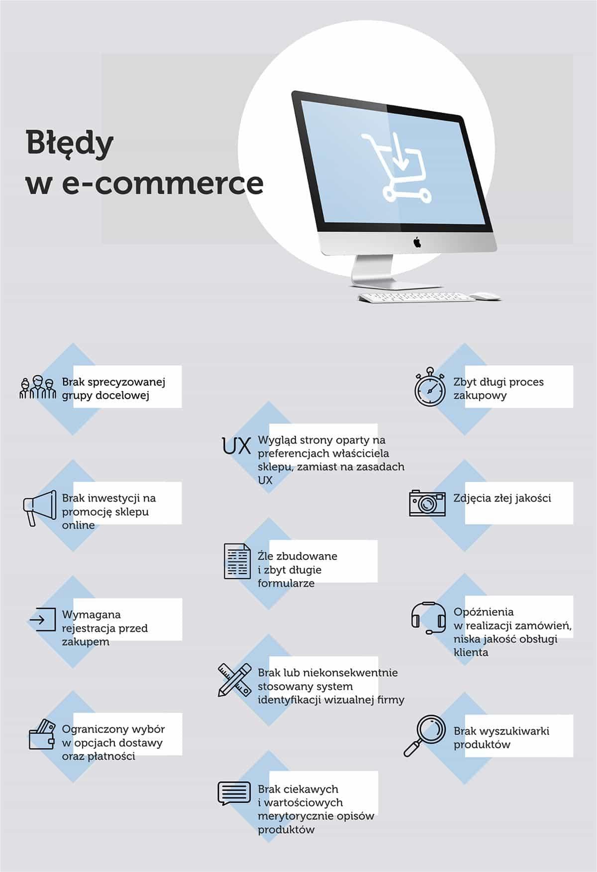 Błędy w e-commerce