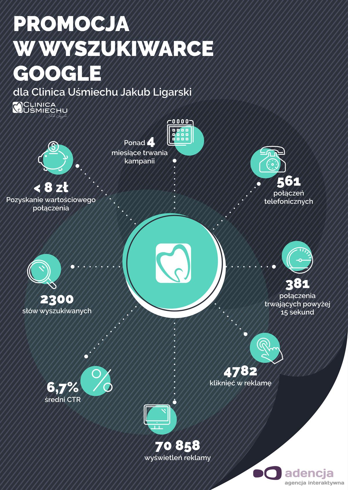Case Study: Google AdWords dla Clinica Uśmiechu