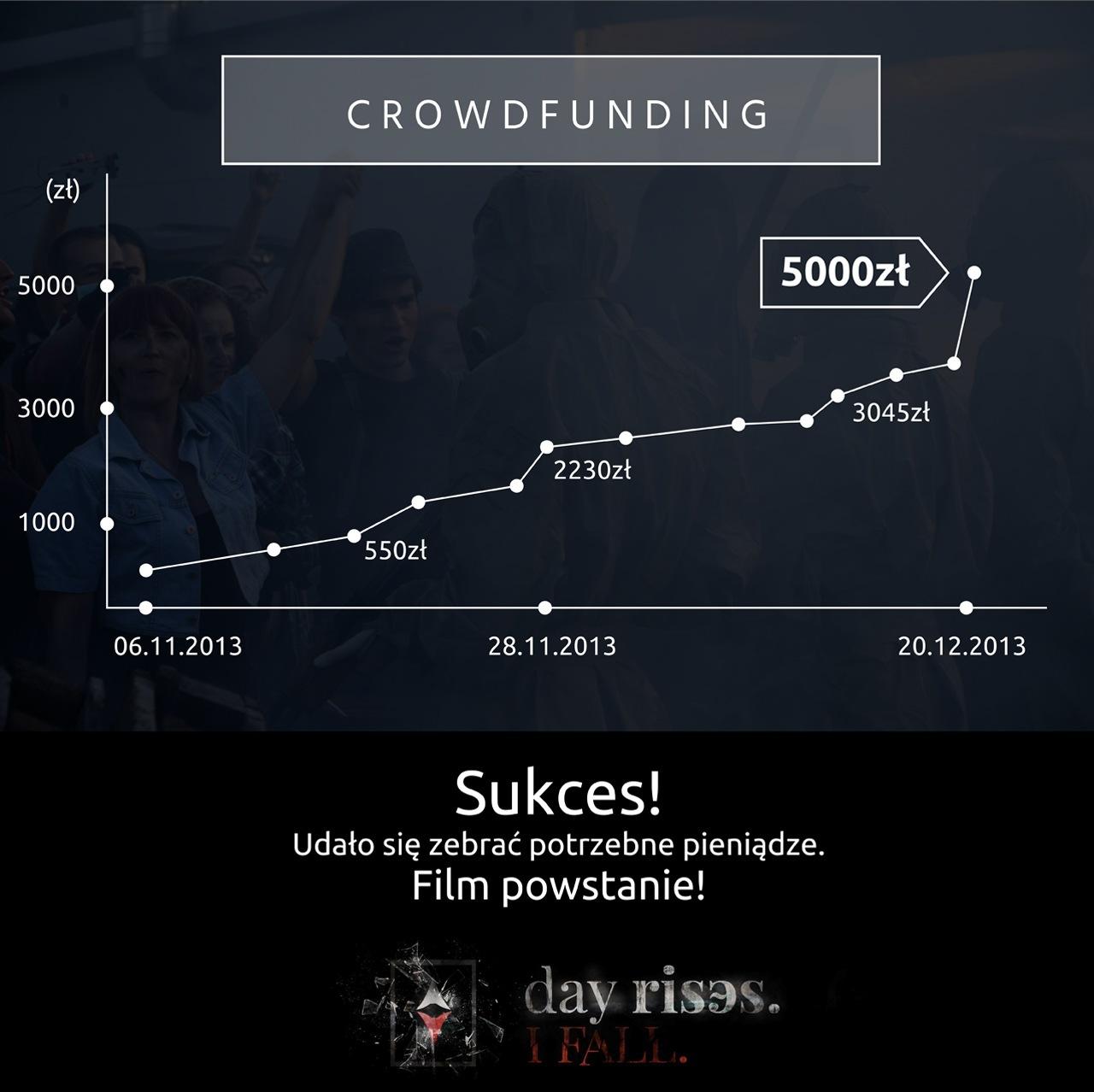 Case Study: Akcja Crowdfundingowa