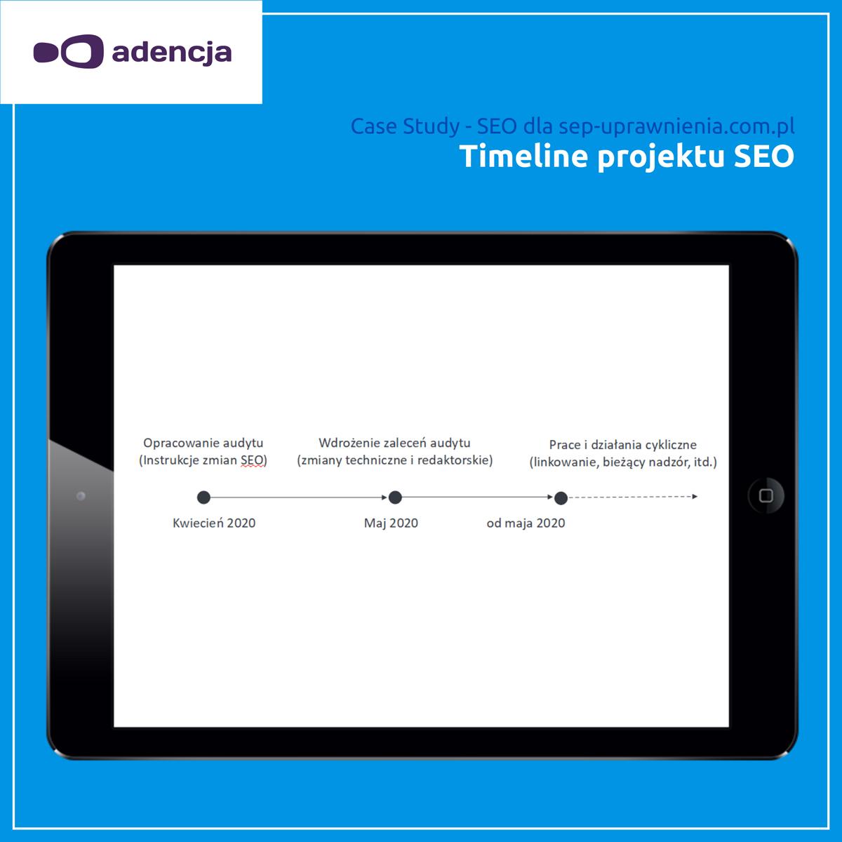 Timeline projektu SEO